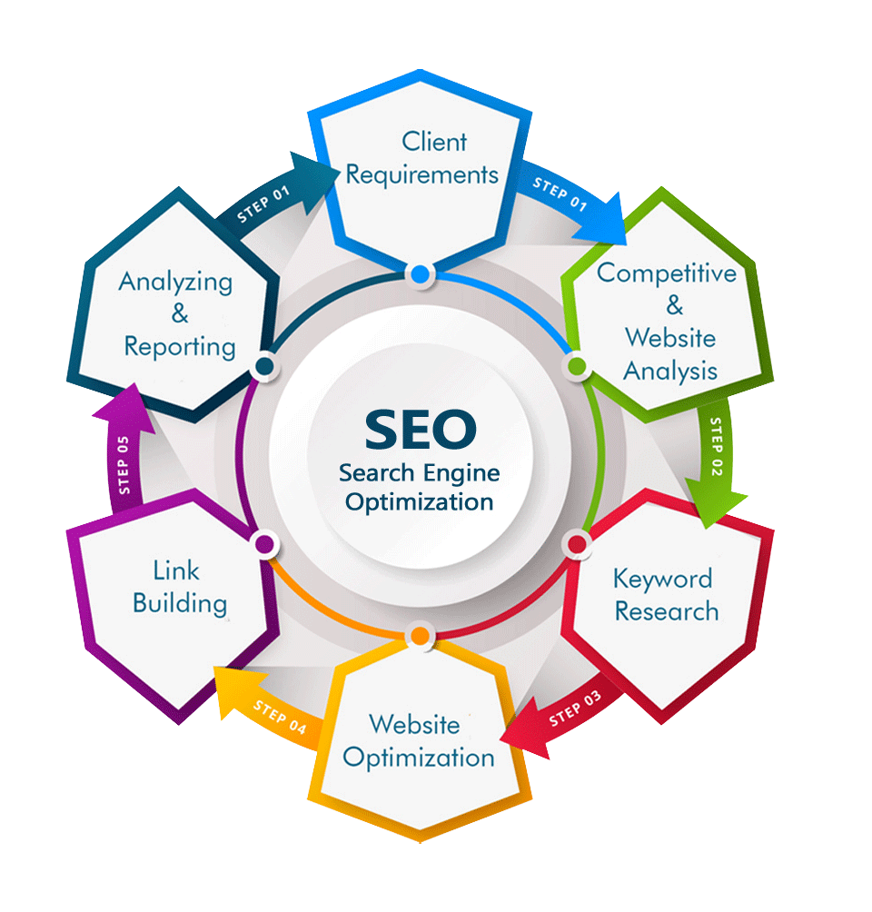 SEO and Digital Marketing Services - DML